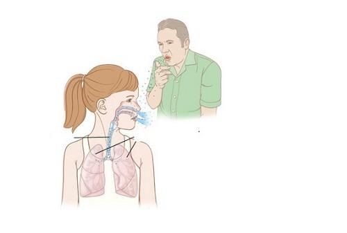 Vi khuẩn lao xâm nhập vào cơ thể gây tổn thương sơ nhiễm qua các con đường: hô hấp, tiêu hóa, niêm mạc da...