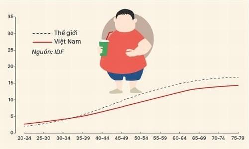 Bệnh tiểu đường tấn công người trẻ