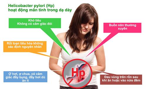 Triệu chứng vi khuẩn HP gây bệnh dạ dày