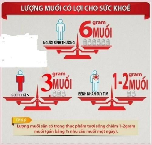 Chế độ ăn muối tốt cho sức khỏe