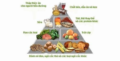 Chế độ ăn uống lành mạnh cho người bệnh tiểu đường