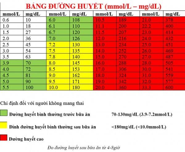 Chỉ số đường huyết sau khi ăn
