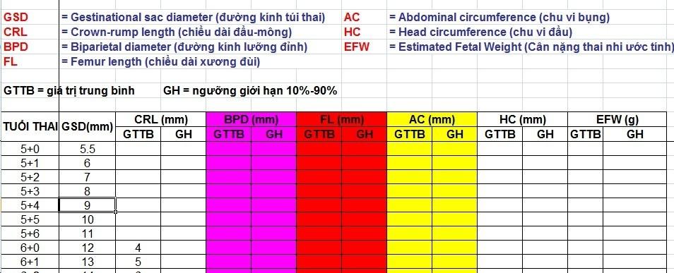 chỉ số siêu âm thai nhi tuần 2