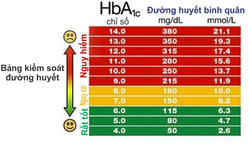 Bảng đo hỉ số glucose trong máu
