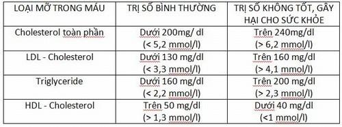 Chỉ số xét nghiệm cholesterol