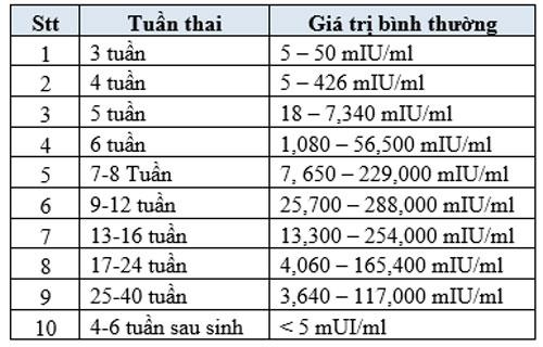 nguyen-nhan-beta-hcg-thap-3