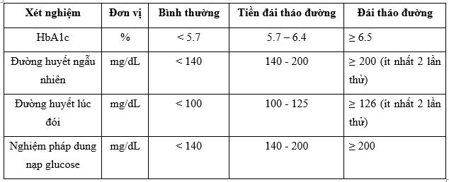 Chỉ số đường trong máu đo ở mỗi thời điểm khác nhau có mức khác nhau