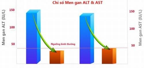 Xét nghiệm men gan AST, ALT cần thiết trong kiểm tra chức năng gan