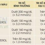 Làm gì khi chỉ số Triglyceride tăng cao?