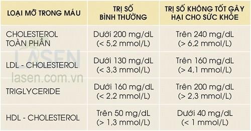 Chỉ số triglyceride