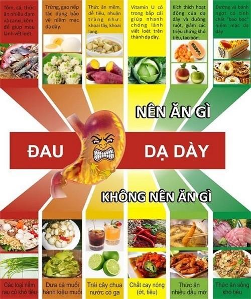Thực phẩm nên và không nên với người bệnh dạ dày