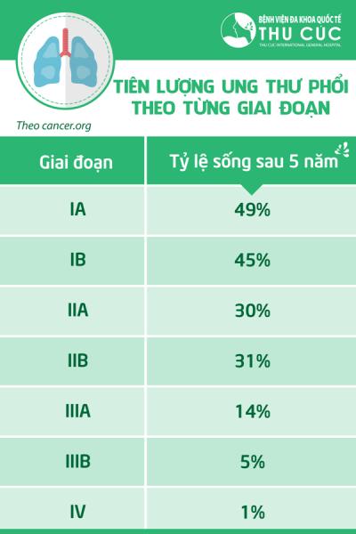 ung thu phoi song duoc bao lau