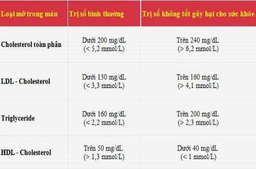 Chỉ số xét nghiệm triglyceride cảnh báo tình tráng sức khỏe