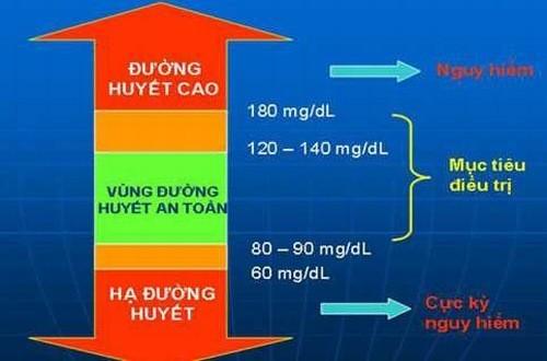Chỉ số đường huyết cao có thể gây nên biến chứng nguy hiểm