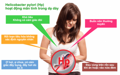 Triệu chứng nhiễm vi khuẩn HP bạn nên biết