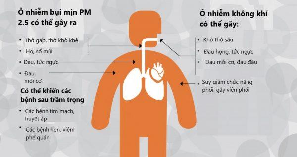 Tác hại của ô nhiễm không khí đến hệ hô hấp.