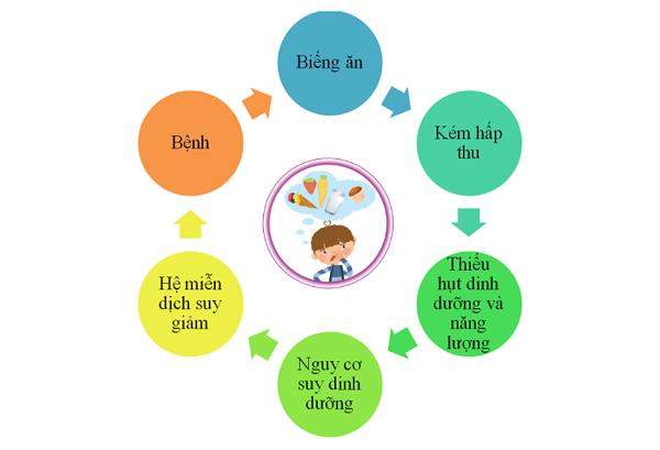 Rối loạn tiêu hóa kéo dài khiến bé suy dinh dưỡng, tạo nên một vòng luẩn quẩn, trẻ có thể kém phát triển cả về thể chất và trí não. (ảnh minh họa)