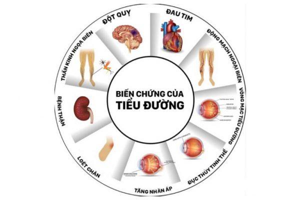 bệnh tiểu đường có thể gây ra một số biến chứng nguy hiểm