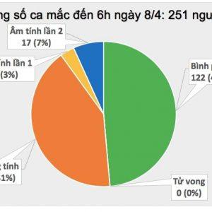 Thêm 2 ca mắc COVID-19, một người tiếp xúc gần bệnh nhân 243, Việt Nam có 251 ca