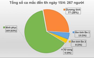 Ca mắc COVID-19 số 267 là người ở ổ dịch Hạ Lôi- Mê Linh