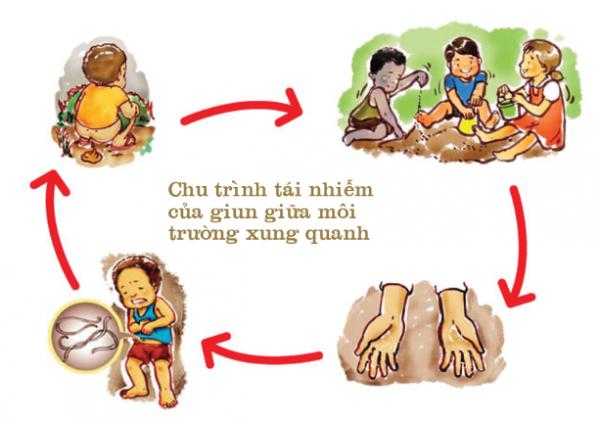 tẩy giun định kỳ cho trẻ 6 tháng 1 lần