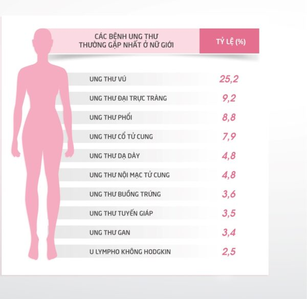 khám sức khỏe tổng quát cho phụ nữ
