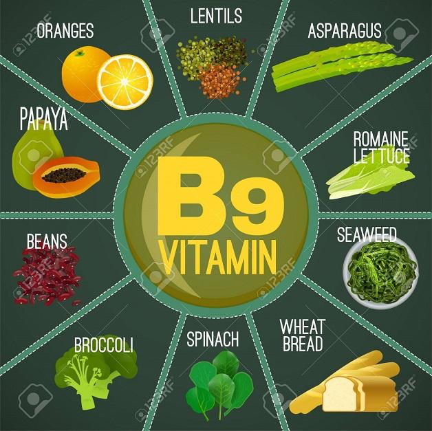 Folate hay Vitamin B9 là một loại vitamin nhóm B mà cơ thể bạn cần để tạo ra các tế bào mới khỏe mạnh
